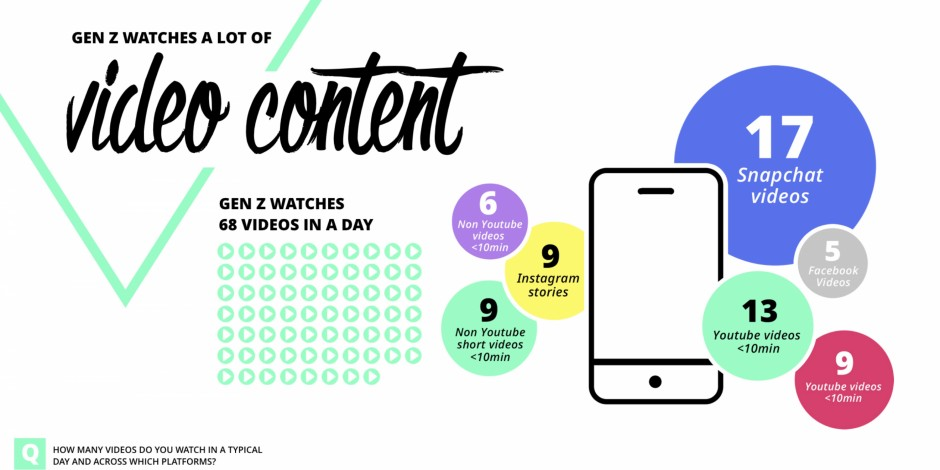 Who Is Gen Z How Teens Are Consuming Content The Drum