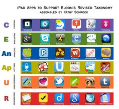 ipadblooms - applicazioni per iPad ordinate secondo la tassonomia digitale di Bloom