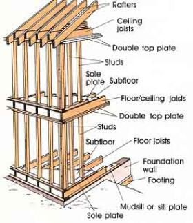 framing construction techniques pinterest on construction wall structure general info id=13045