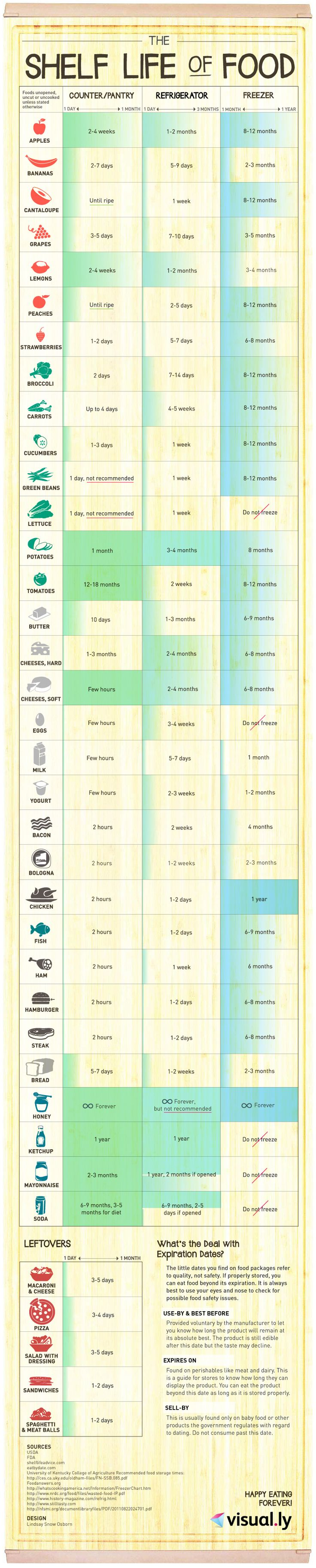 Guide to shelf life for food Useful to remember