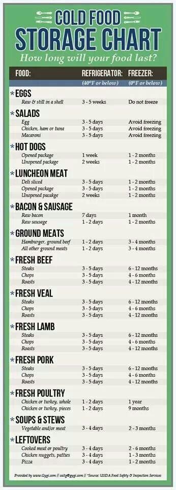 Cold food storage chart | Food | Pinterest