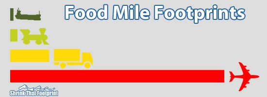 Food miles in perspective | Kilde: Shrink that footprint