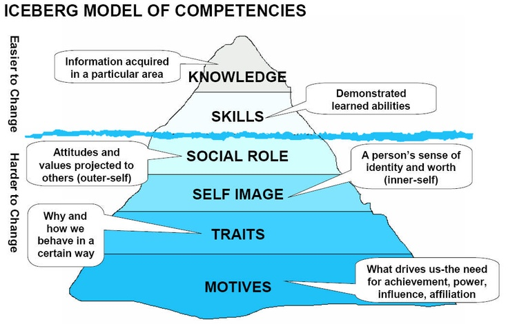 explain the role of competence in professional psychology 350 to 400 words There is clearly an important role rather than in creating and trying to explain sometimes escape the appreciation of the decision-maker in other words.