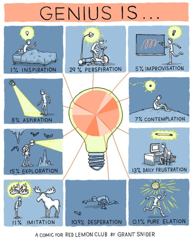 Genius is... by Grant Snider