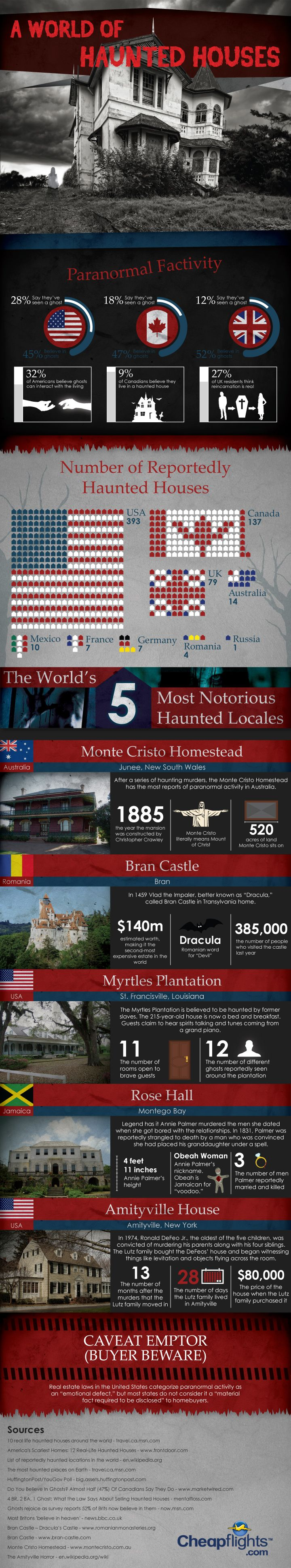 A world of haunted houses