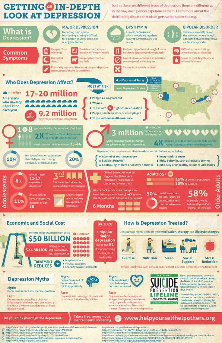 What is Depression Infographic. Gain detail knowledge on what the depression facts, symptoms and myths are. Pinned by ottoolkit.com your source for geriatric occupational therapy resources.