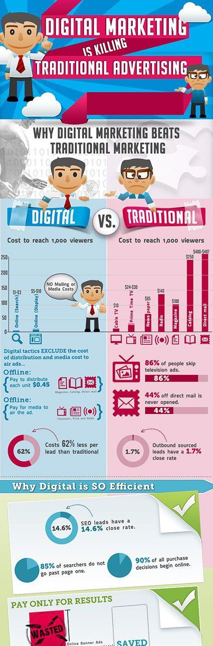Digital Marketinh và Traditional Marketing - Ai hơn ai ?