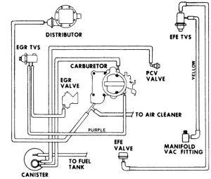 Vacuum diagram 1977? Chevy 250 inline 6 cyl C10 #Chevy #
