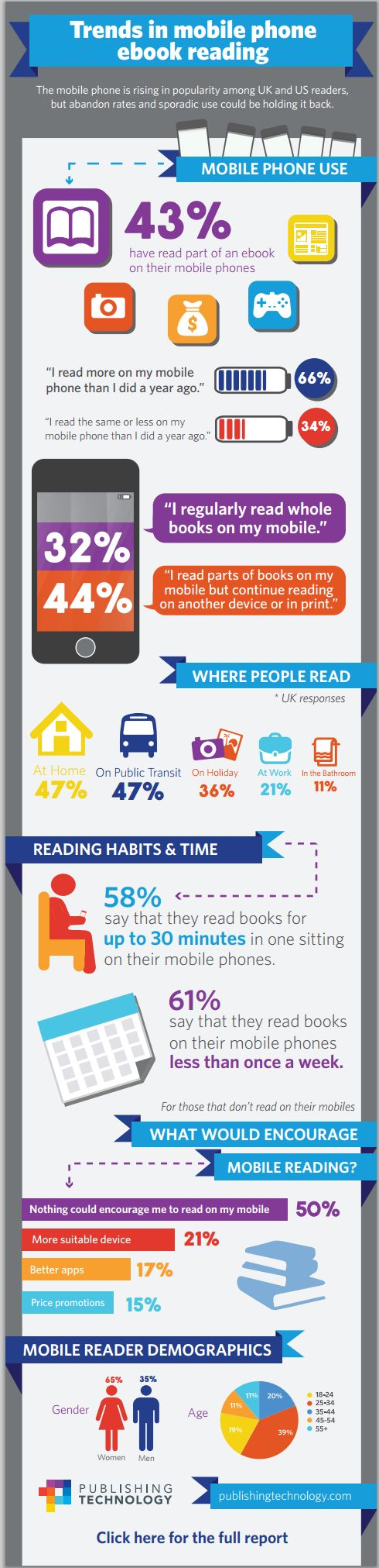 Trens in mobile phone ebook reading