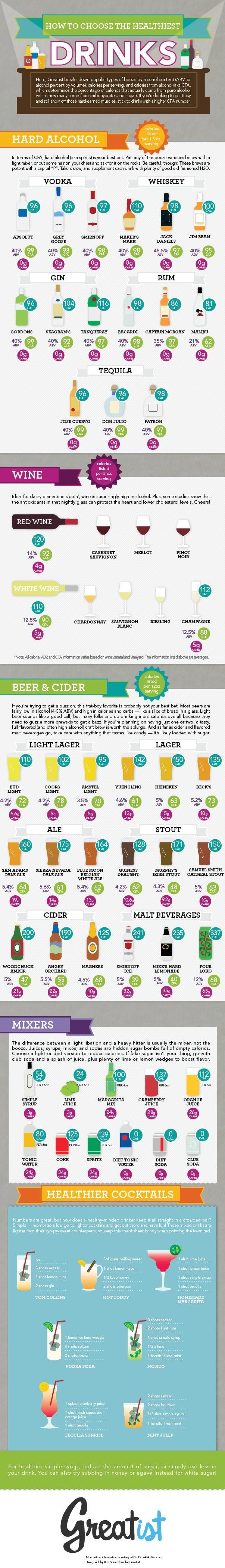Healthier Drinks Infographic