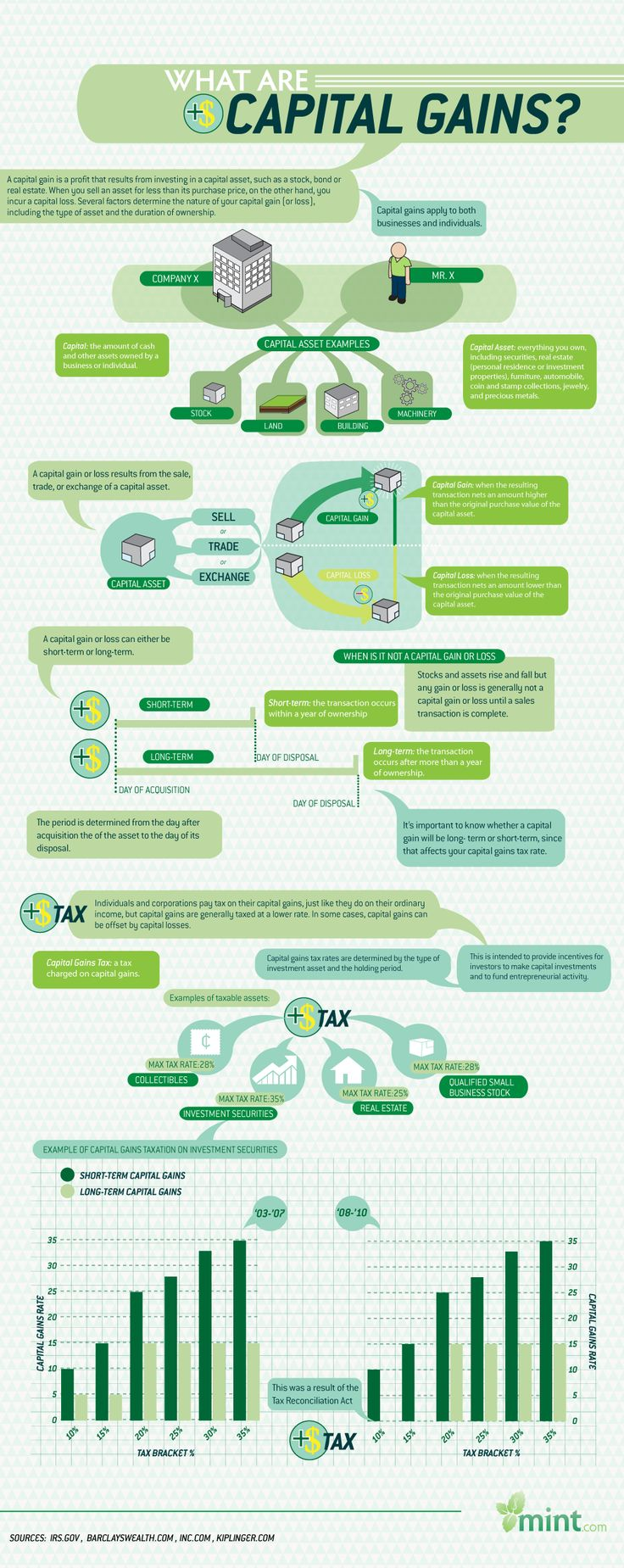 Infographic - what are capital gains