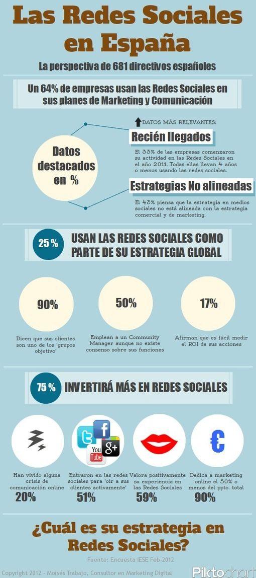 WSI Marketing en internet  http://www.wsimarketingeninternet.com/  Redes Sociales en España ¿Qué opinan los directivos de 681 empresas españolas?