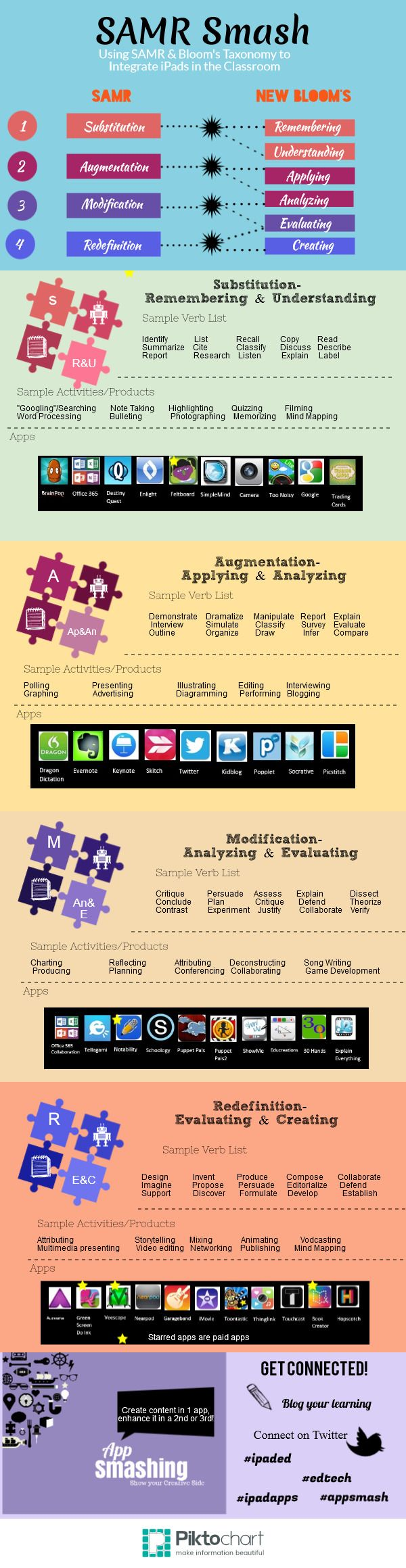 #SAMR Smash (#INFOGRAPHIC)