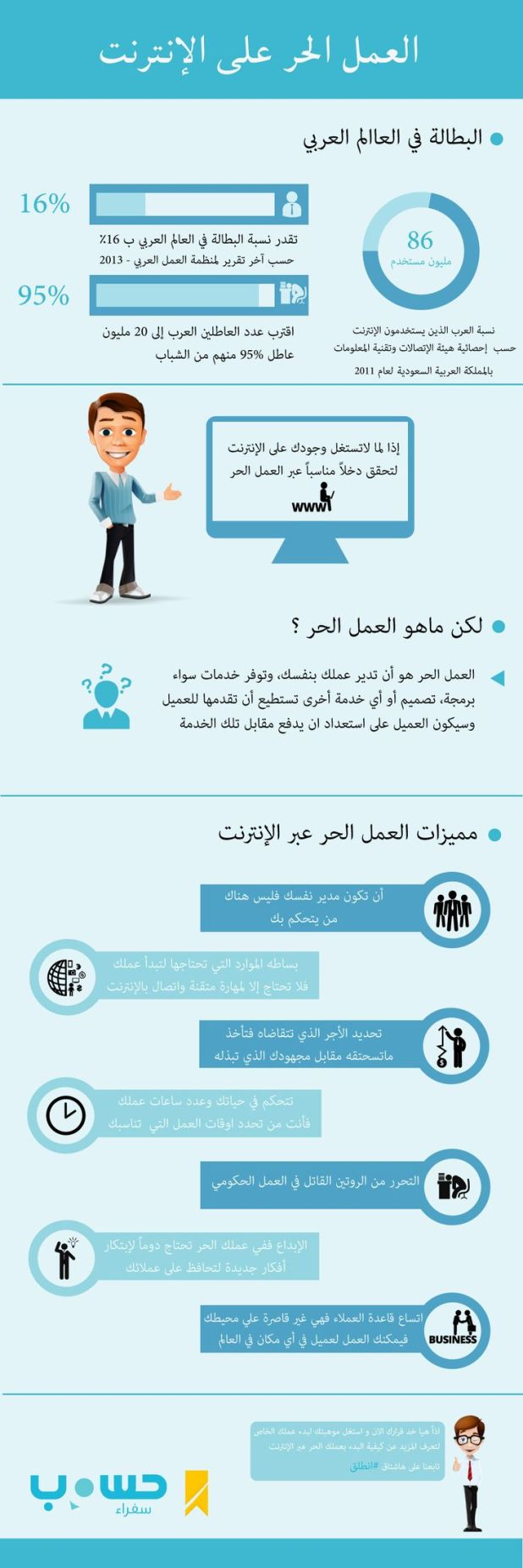 انفوجرافيك | العمل الحرّ على الإنترنت.