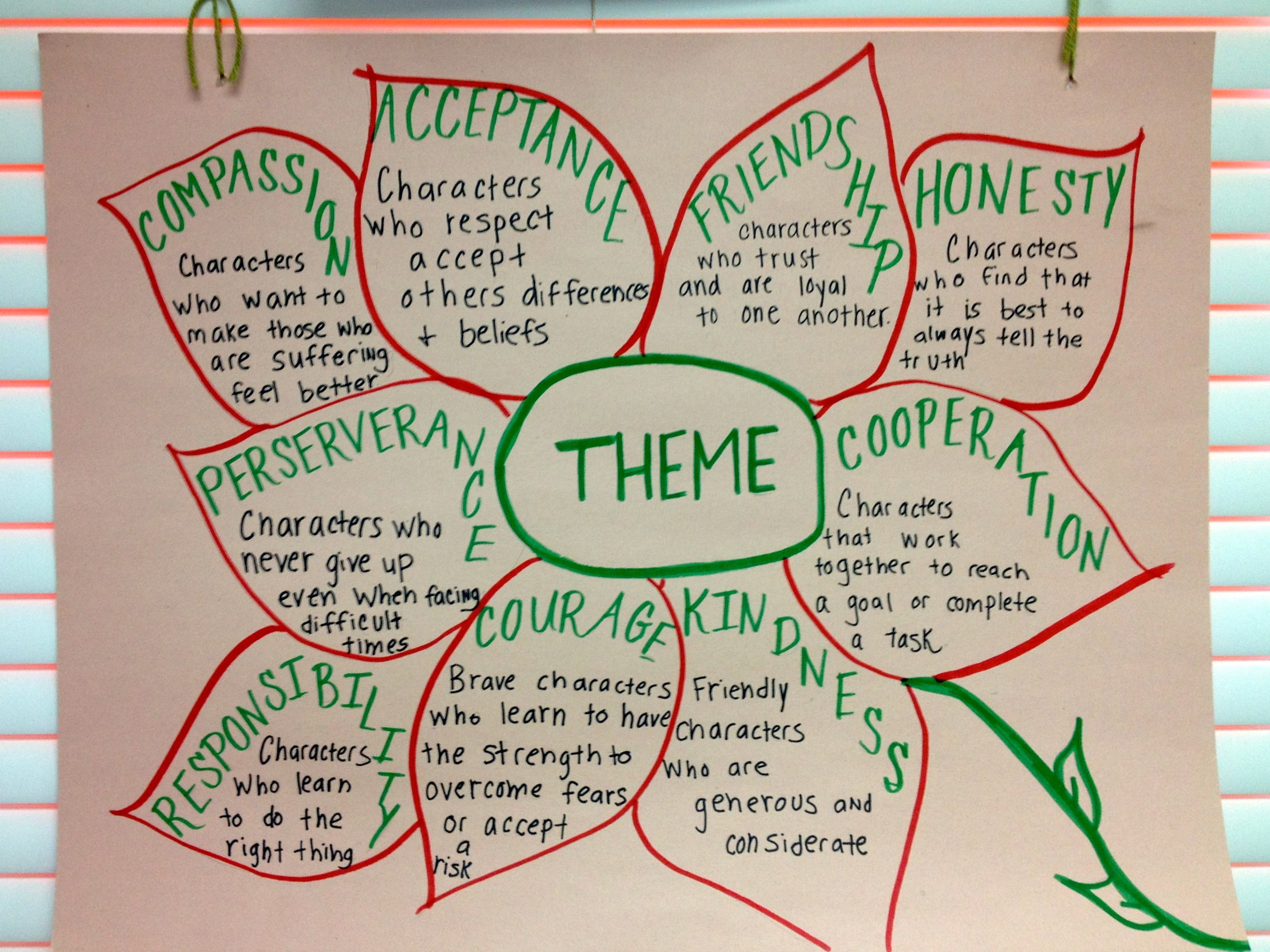 Theme Anchor Chart By Miss Wickstrom