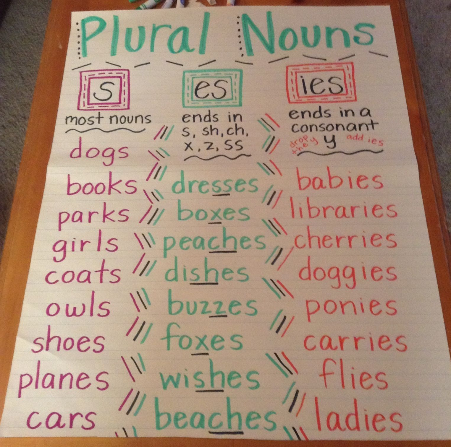 Teach Your Kids About Nouns