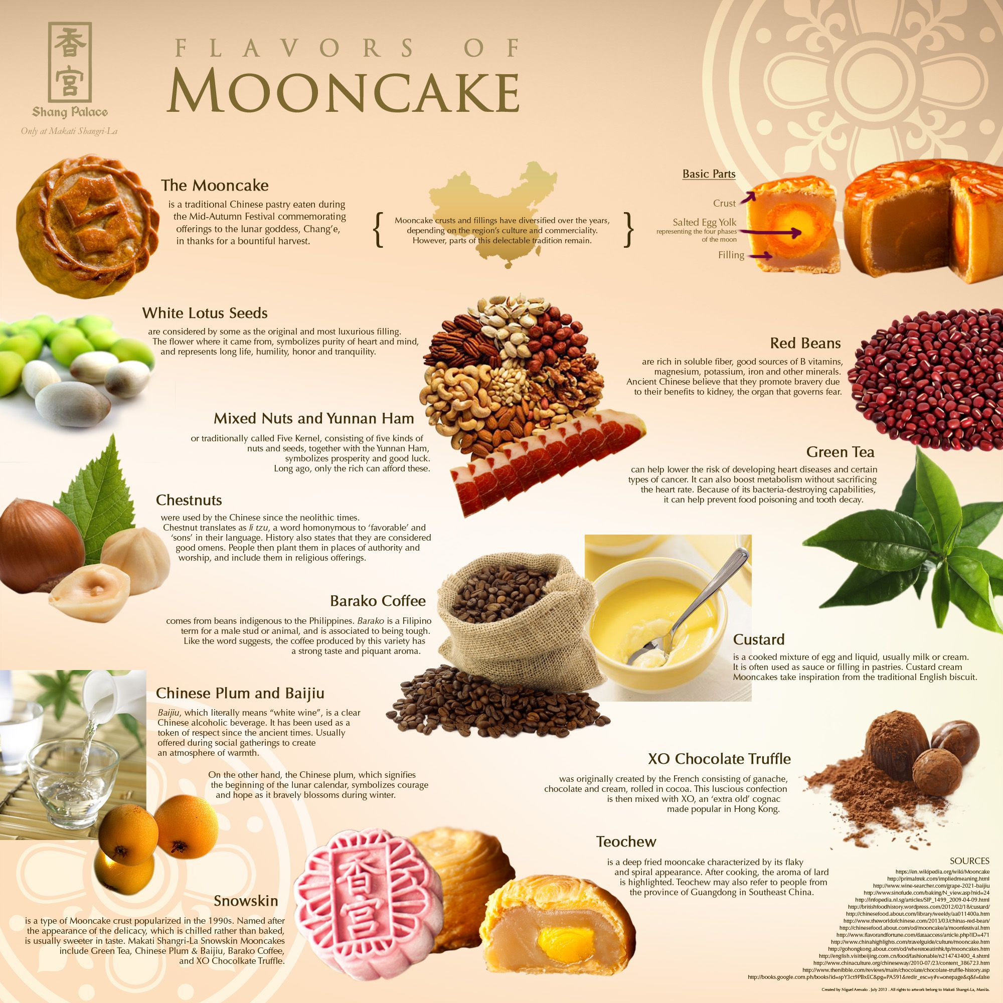 Chinese Mooncake Infographic
