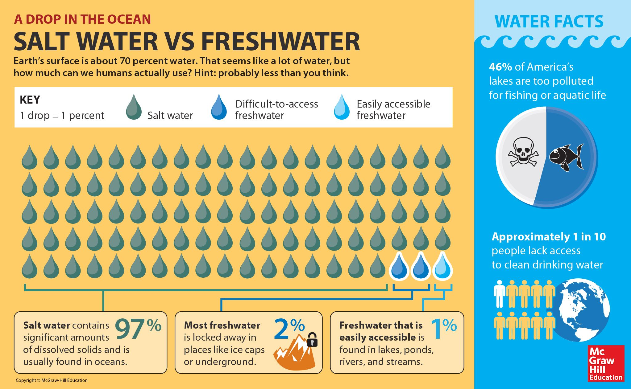 Saltwater Vs Freshwater Why Droughts Are A Real Problem