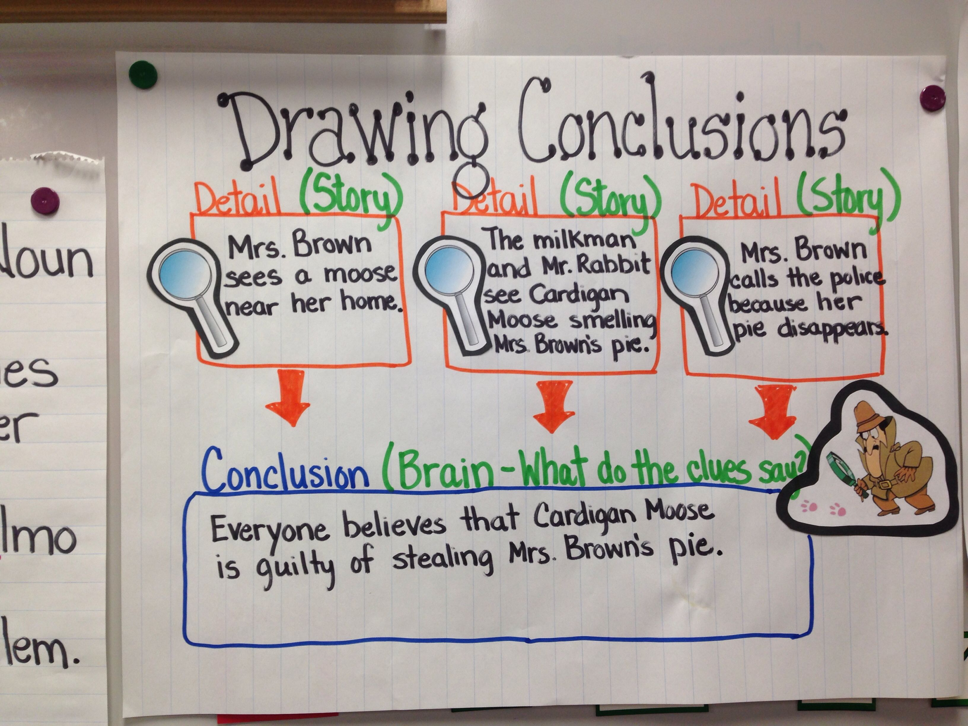 Pin By Irene Hines On Anchor Charts Amp Graphic Organizers