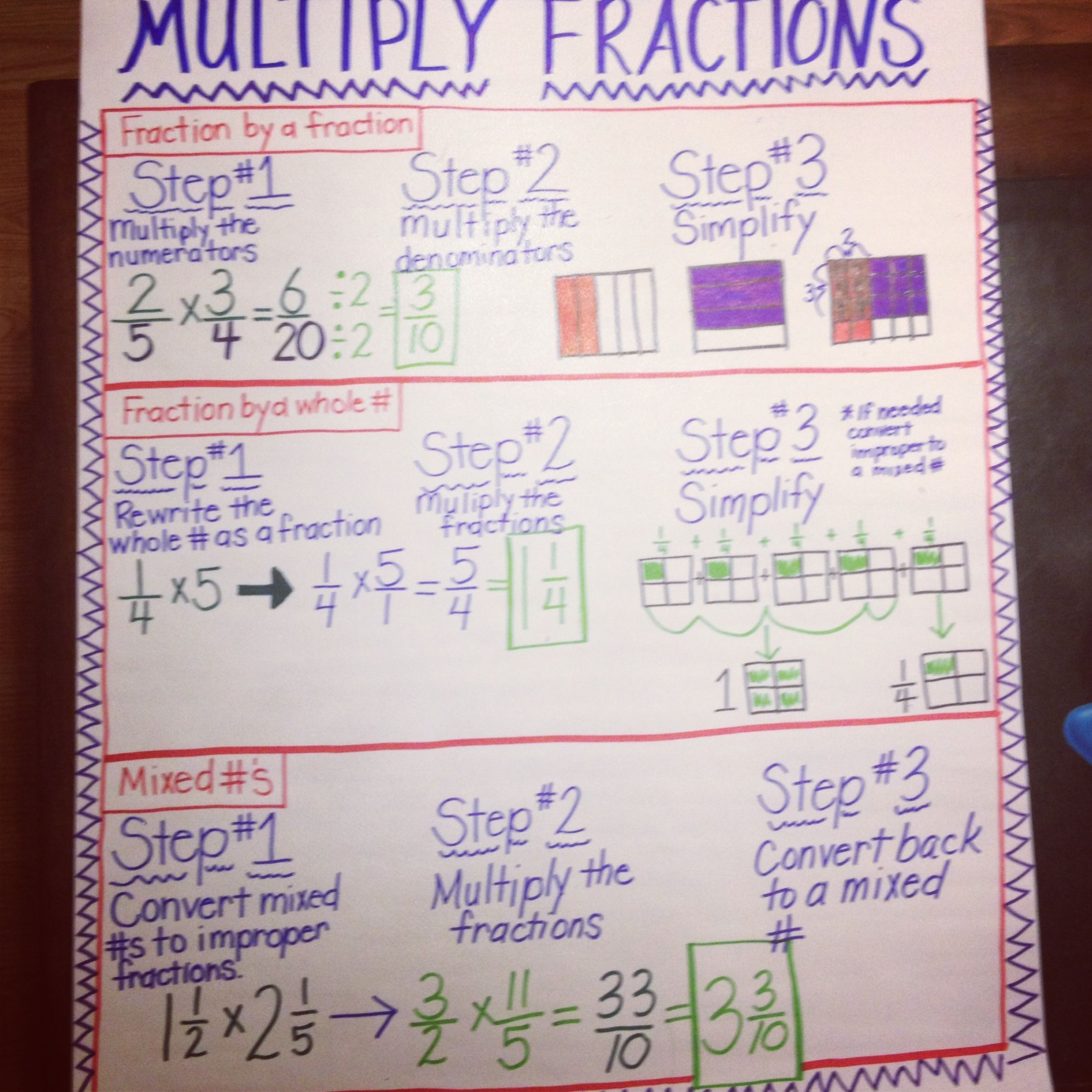 Fractions Images