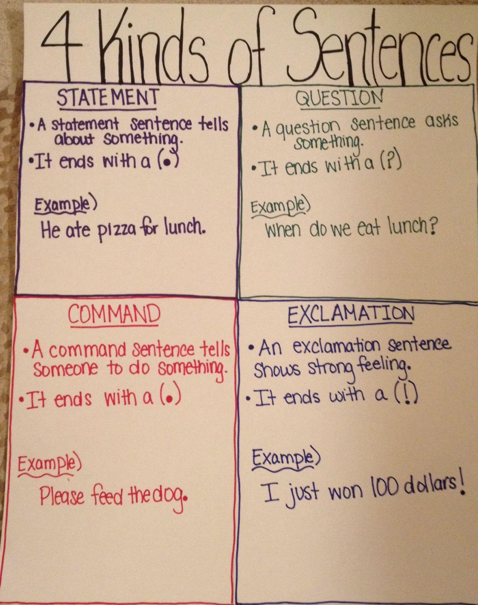 4 Kinds Of Sentences For 2nd Grade