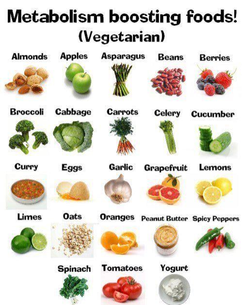 ~ Metabolism Boosting Foods ~
