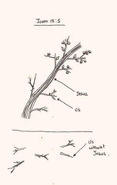 John 15:5 diagram