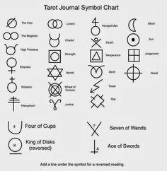 Schema voor tarotnotities