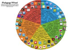 In an effort to help teachers identify apps and Web 2.0 tools that can be used to attain various levels of Bloom's Taxonomy, we have re-constructed the Bloom's Taxonomy Wheel for the iPad with apps that Zeeland students have available on their iPad