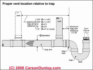 Add vent to kitchen plumbing | How To | Pinterest