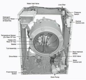 Washing Machine Parts Location | Helpful Tips & DIY