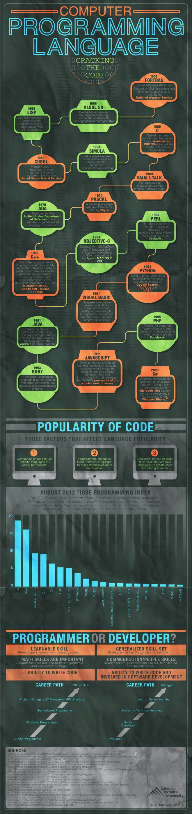 If you're interested in an IT degree and career, coding can be pretty intimidating. From understanding common programming languages to deciphering p