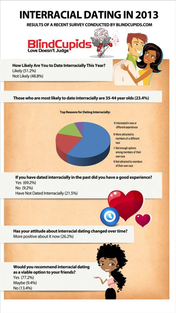 Online dating survey questionnaire