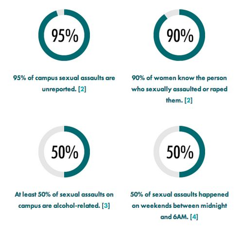 College Sexual Assault Stats