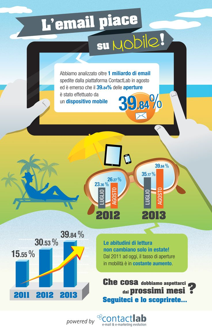 Infografica by contactLab