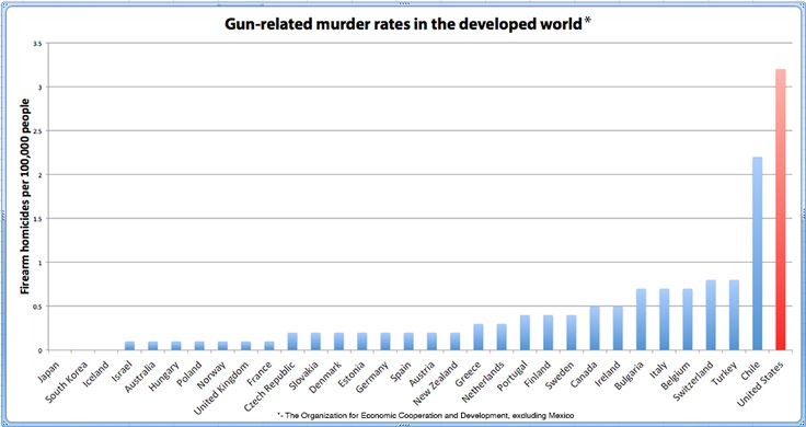deaths in america from guns - Google Search