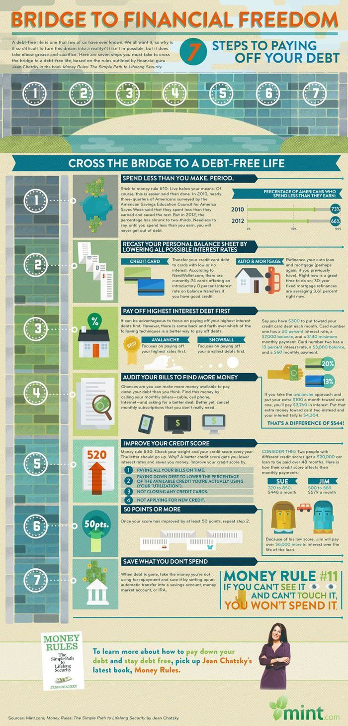 Infographic - financial freedom