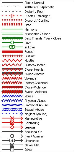 Emotional Relationships - click thru to see a table w/ descriptions of each relationship type