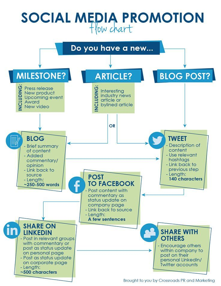 Social Media Promotion - Flow Chart