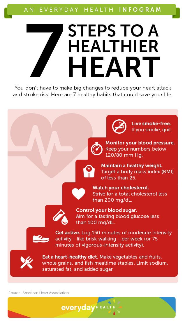 7 Steps to a Healthier Heart infographic from @Alice Health