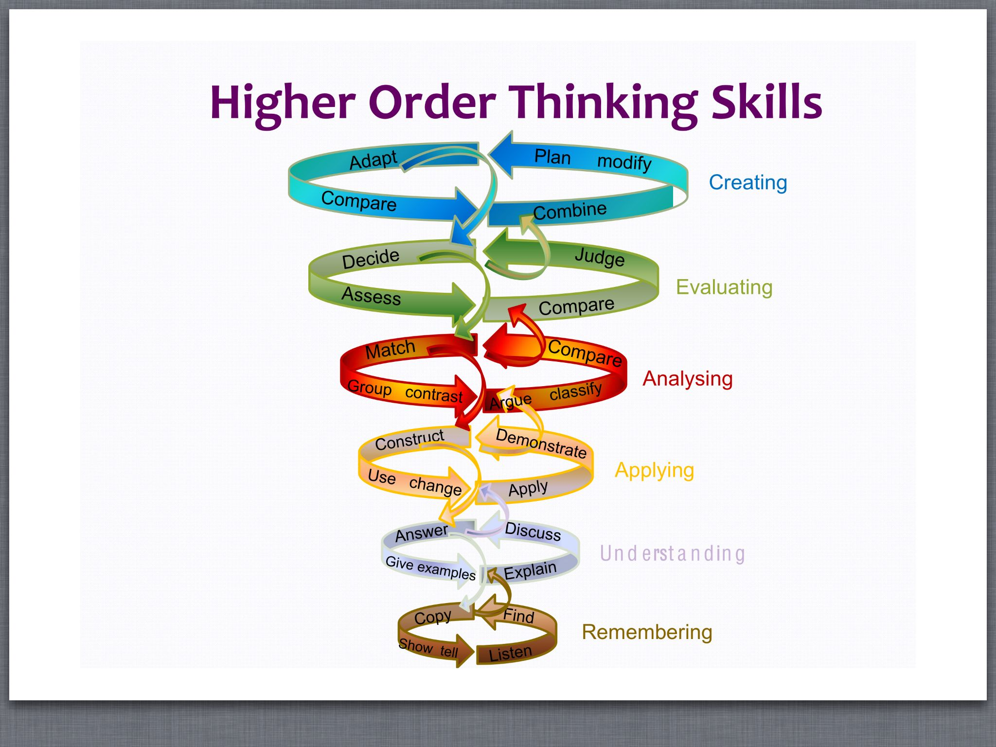 Higher Order Thinking Skills Template
