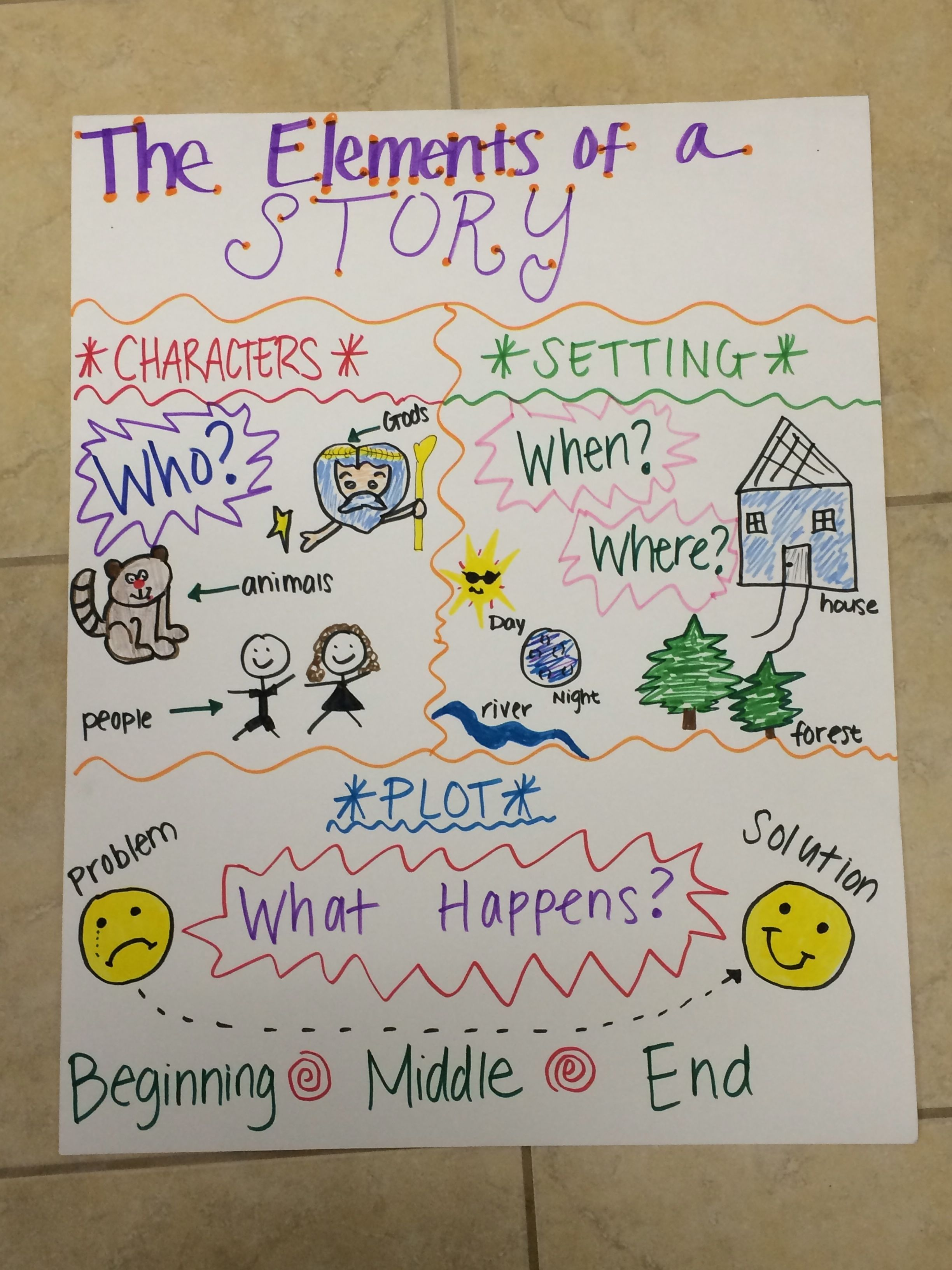 The Elements Of A Story Anchor Chart