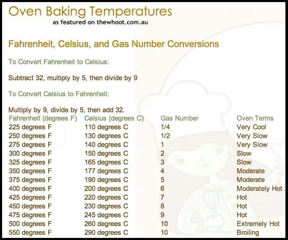 Printable Oven Temperature Conversion Chart