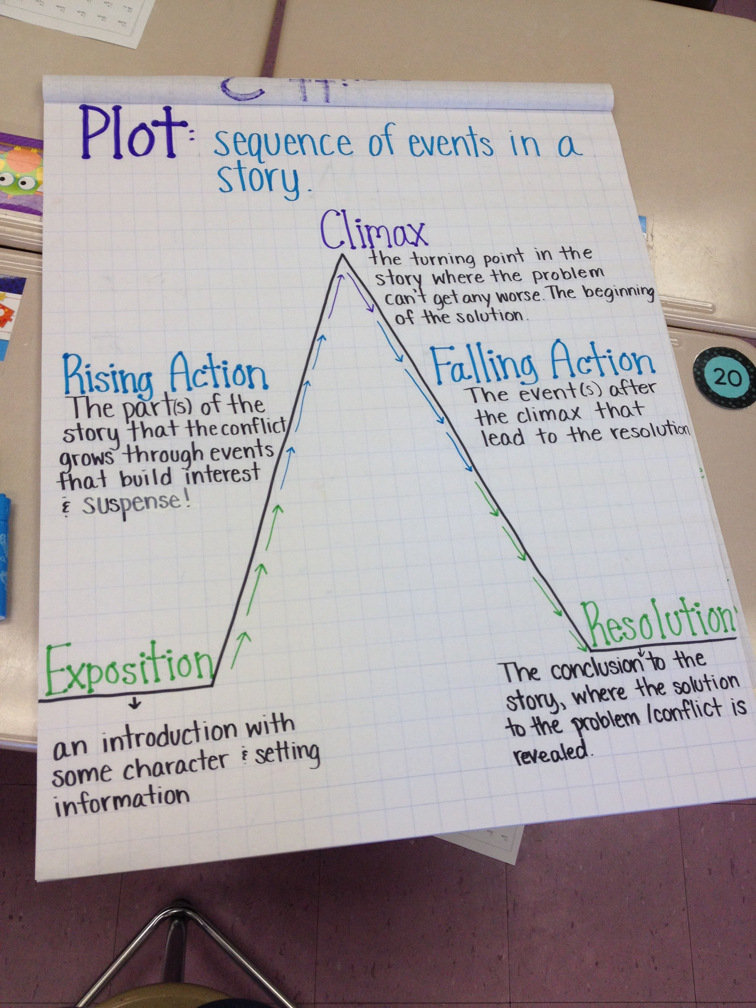 Ideas About Plot Diagram