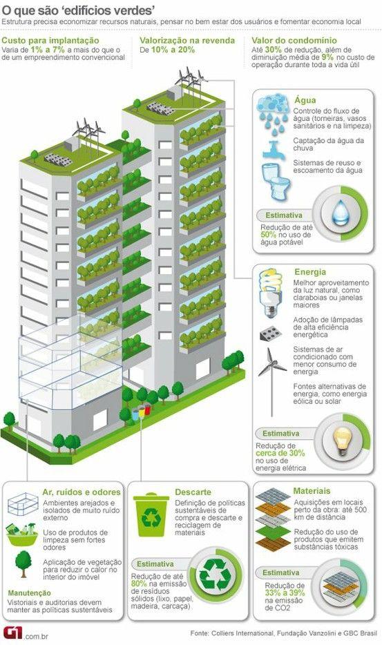 edificios sostenibles. infografía