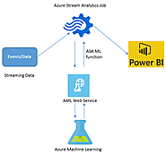 Power BI and SQL Server BI blog posts | Integrating Azure Machine Learning Model with Stream Analytics & Power BI – Real-time Prediction