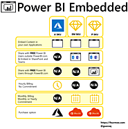 Power BI Embedded InfoGraphic