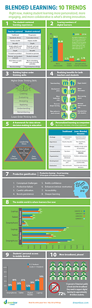 10 reasons why blended learning is exploding - Page 2 of 2 - eCampus News