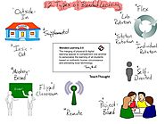 12 Different Types of Blended Learning (Top Models) - TeachThought