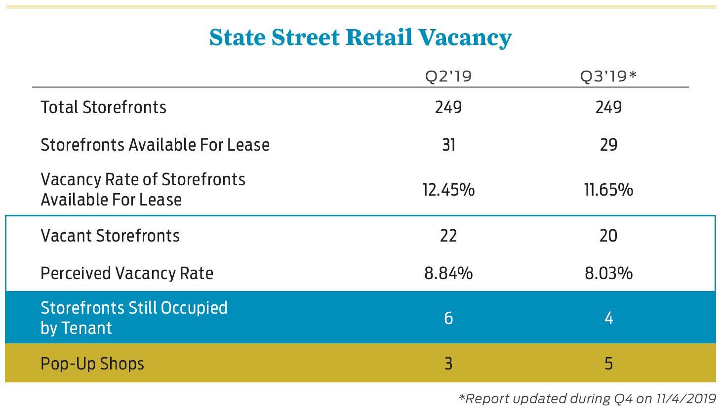 2019 Q3 State Street Retail Vacancy Chart
